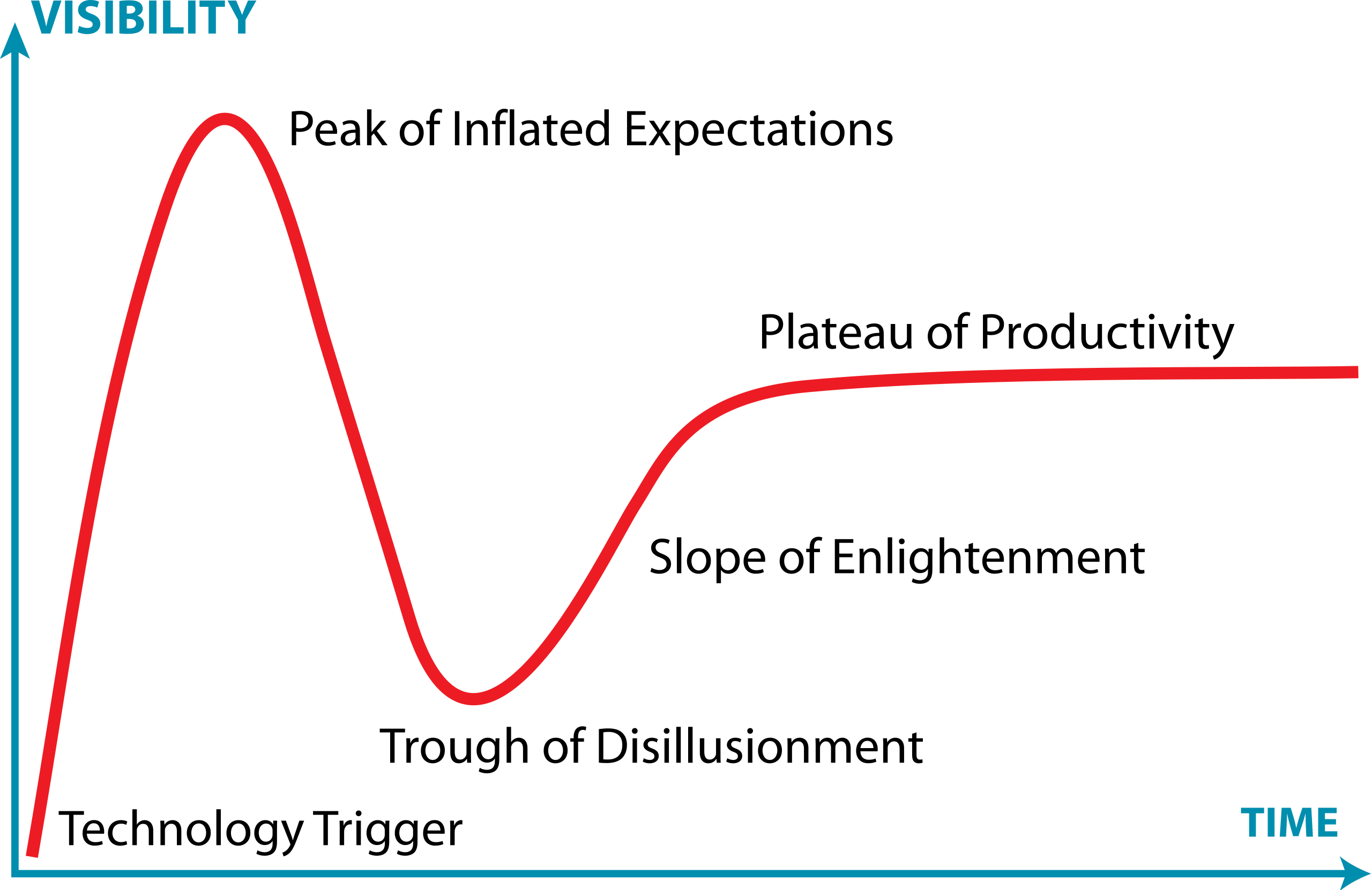 Gartner Hype Cycle visual